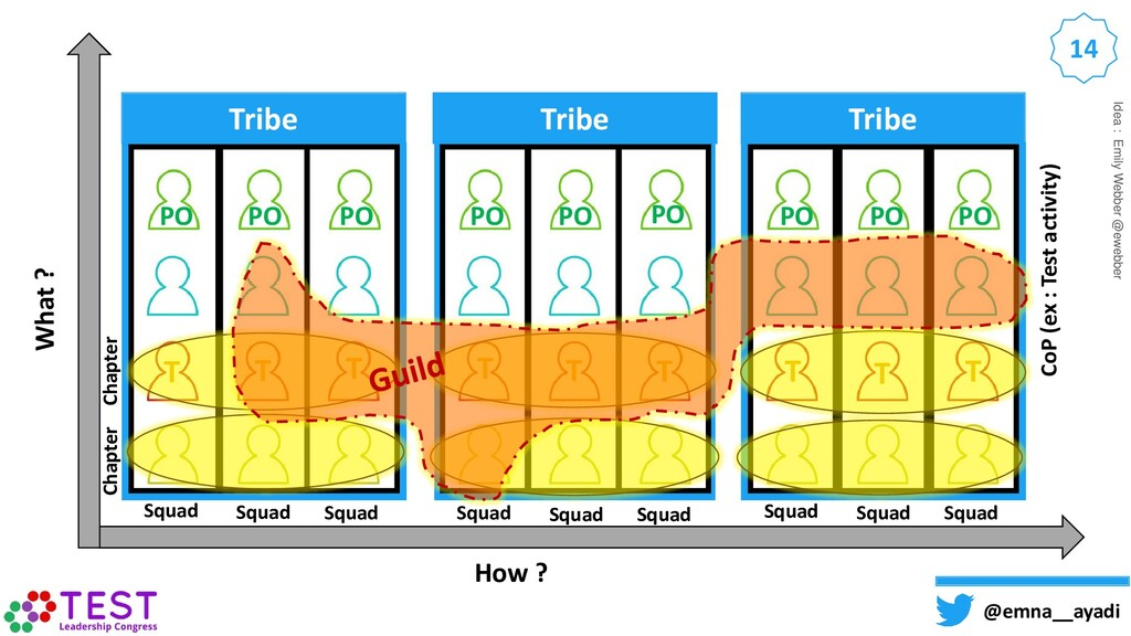 @emna__ayadi 14 Tribe Tribe Tribe CoP (ex : Tes...
