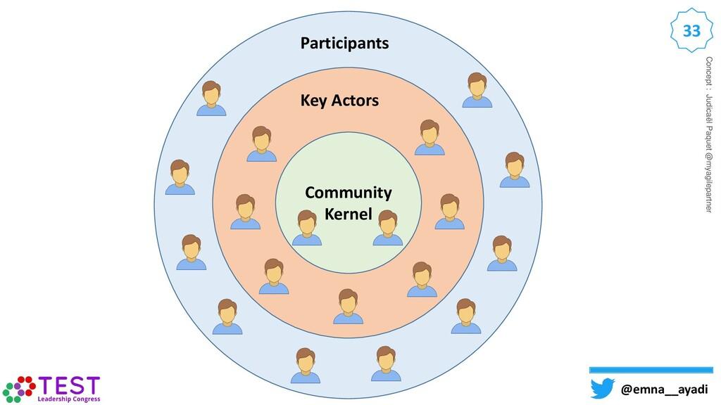 33 @emna__ayadi Community Kernel Key Actors Par...