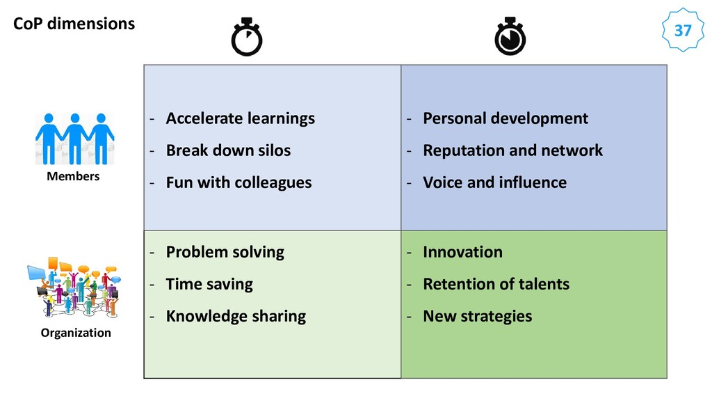 37 CoP dimensions - Accelerate learnings - Brea...