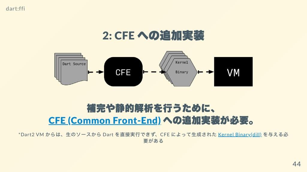 2: CFE への追加実装 補完や静的解析を⾏うために、 CFE (Common Front-...