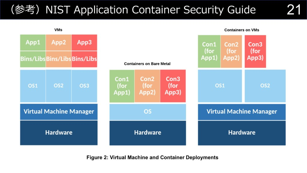 21 (参考)NIST Application Container Security Guide