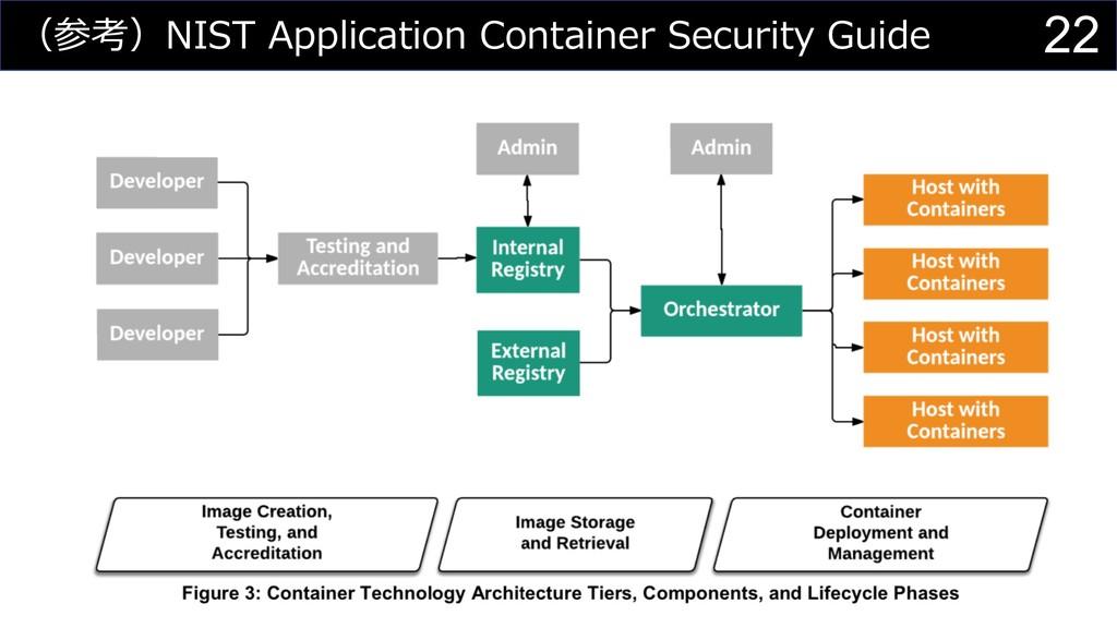 22 (参考)NIST Application Container Security Guide