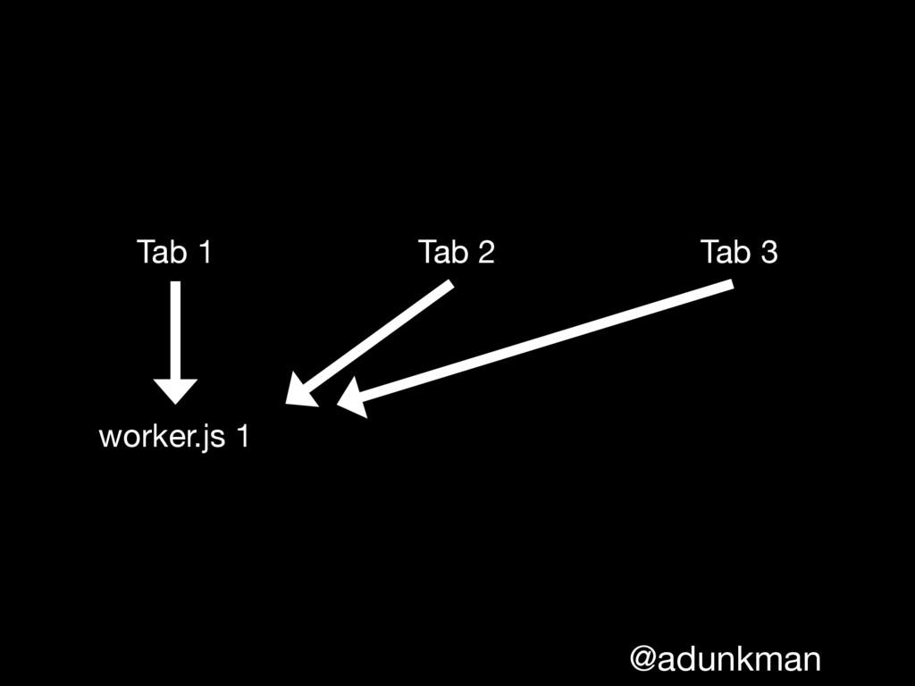@adunkman Tab 1 Tab 2 Tab 3 worker.js 1