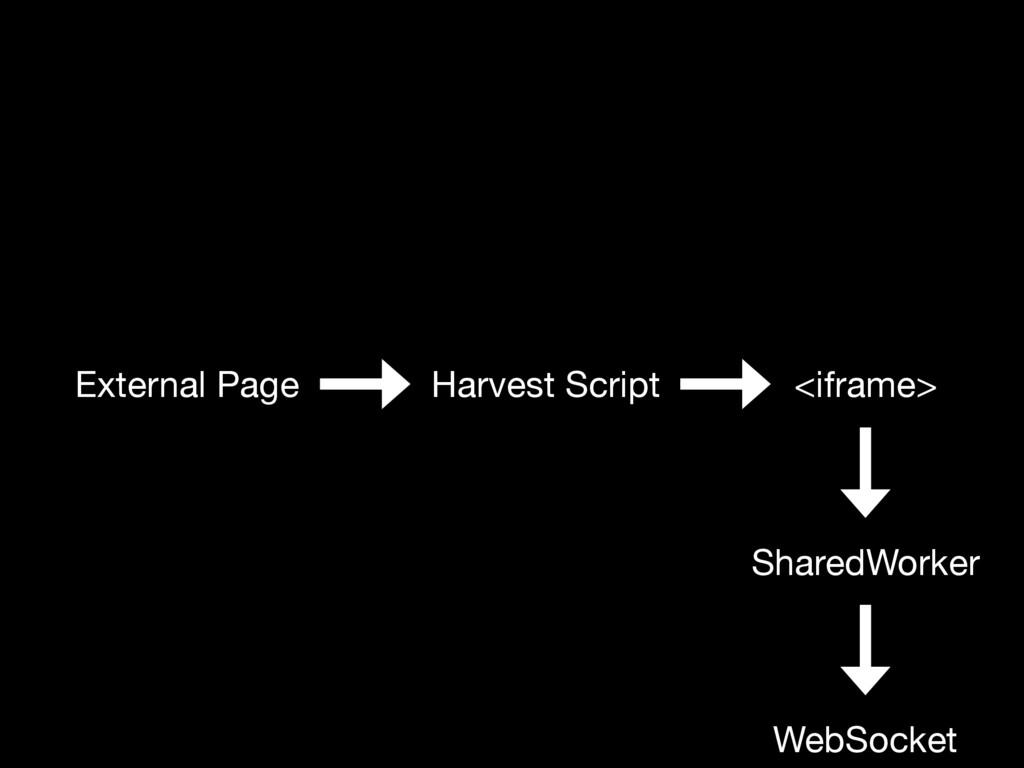 External Page Harvest Script <iframe> SharedWor...