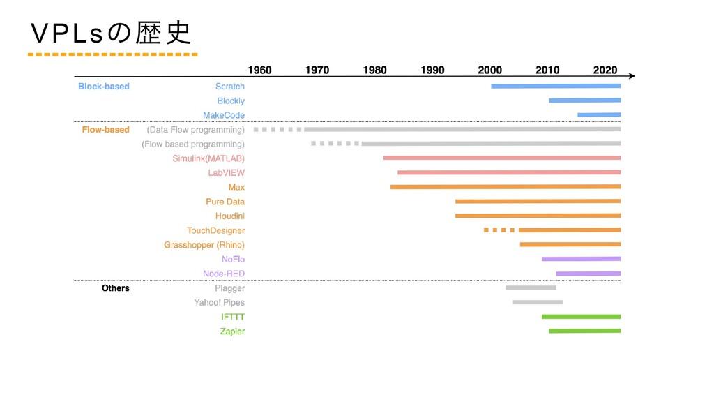 VPLs の歴史