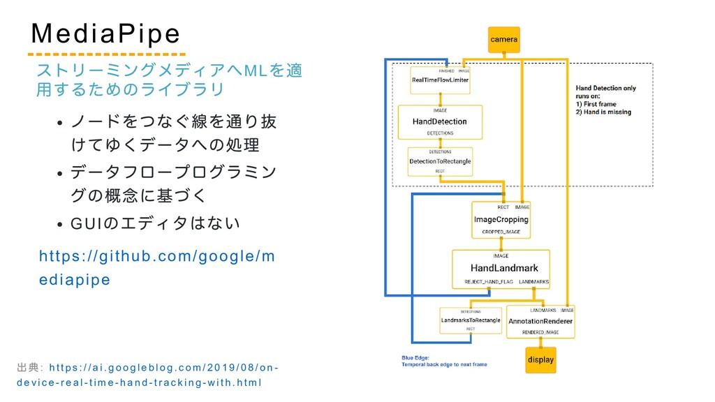 ノードをつなぐ線を通り抜 けてゆくデータへの処理 データフロープログラミン グの概念に基づく ...