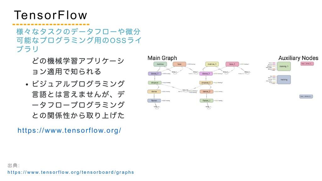 ニューラルネットワークな どの機械学習アプリケーシ ョン適用で知られる ビジュアルプログラミン...