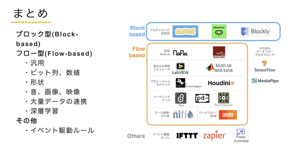 ブロック型(Block- based)  フロー型(Flow-based)   ・汎用  ・ビ...