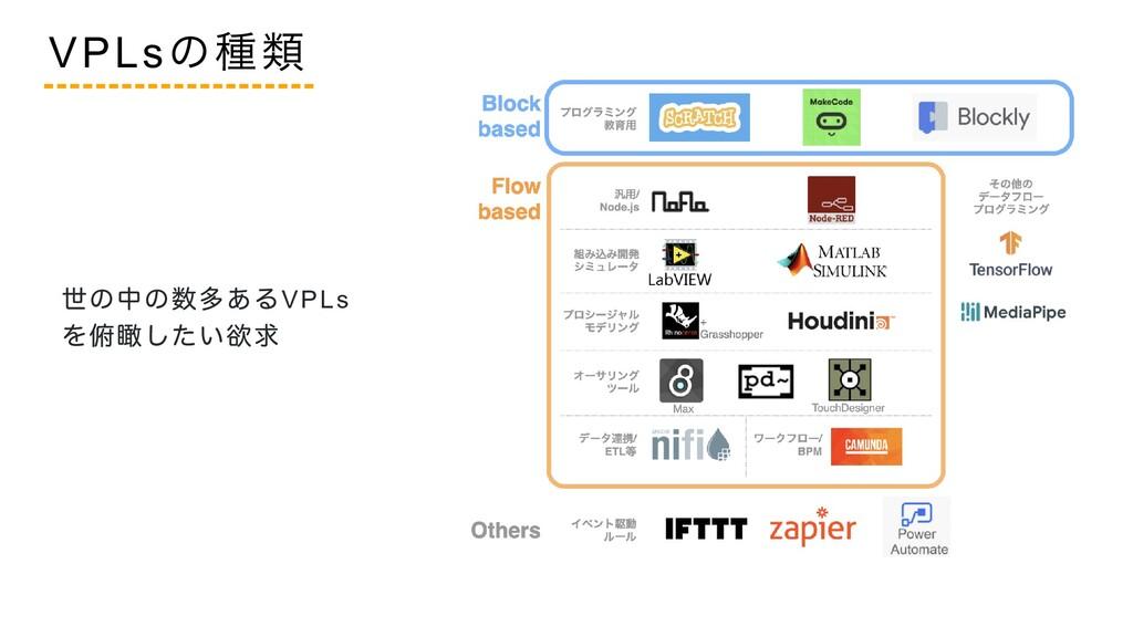 世の中の数多あるVPLs を俯瞰したい欲求 VPLs の種類