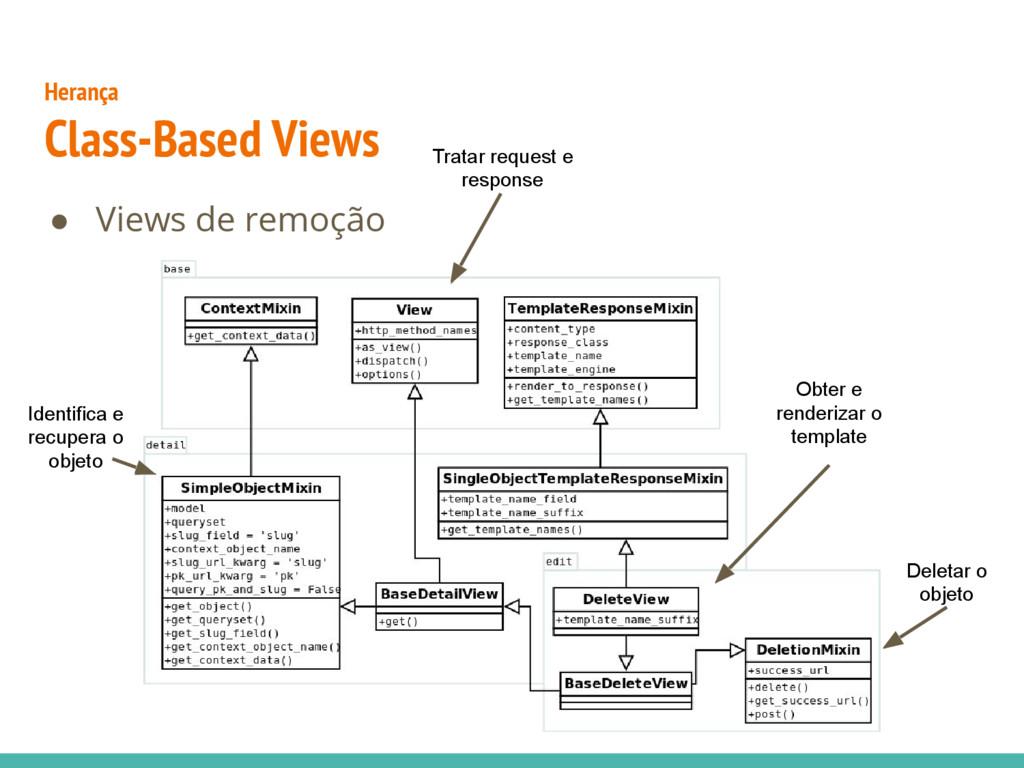 ● Views de remoção Herança Class-Based Views Id...