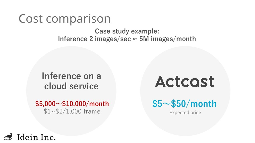 $5~$50/month Cost comparison $5,000~$10,000/mon...