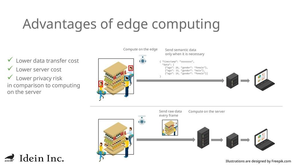 "Advantages of edge computing { ""timestamp"": ""xx..."