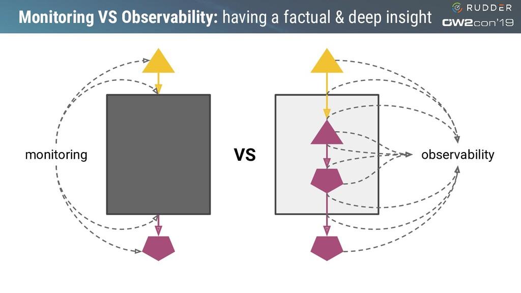 Monitoring VS Observability: having a factual &...