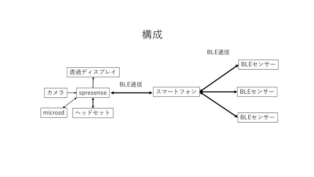 spresense スマートフォン BLE通信 カメラ 透過ディスプレイ ヘッドセット 構成 ...