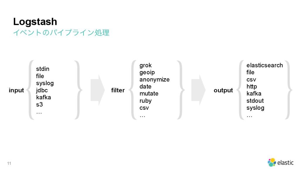 ΠϕϯτͷύΠϓϥΠϯॲཧ Logstash 11 input filter output s...