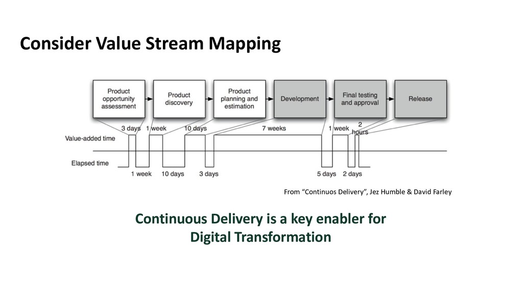 """Consider Value Stream Mapping From """"Continuos D..."""