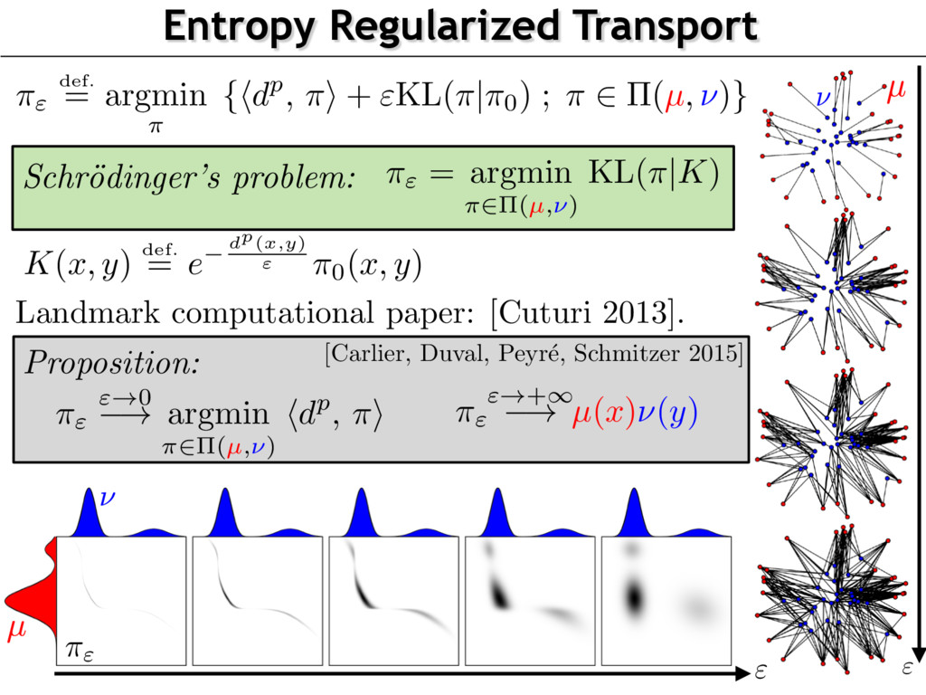 Entropy Regularized Transport Schr¨ odinger's p...