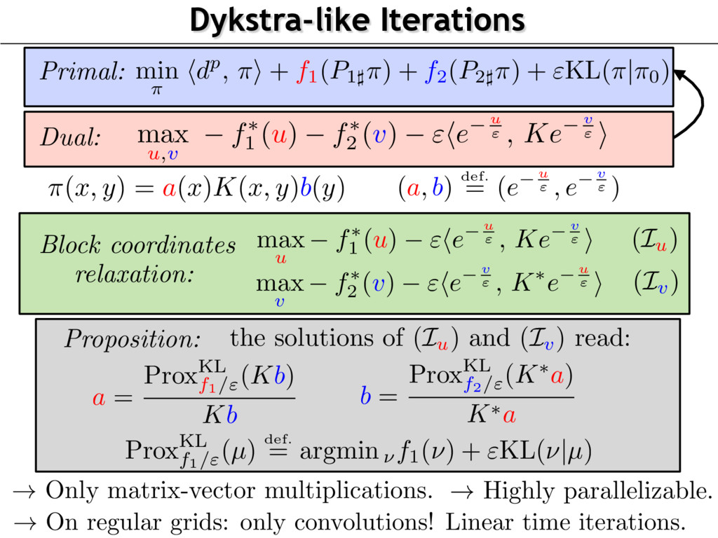 Dykstra-like Iterations Primal: ! Only matrix-v...