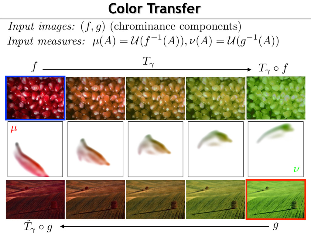 Color Transfer µ ⌫ Input images: ( f, g ) (chro...