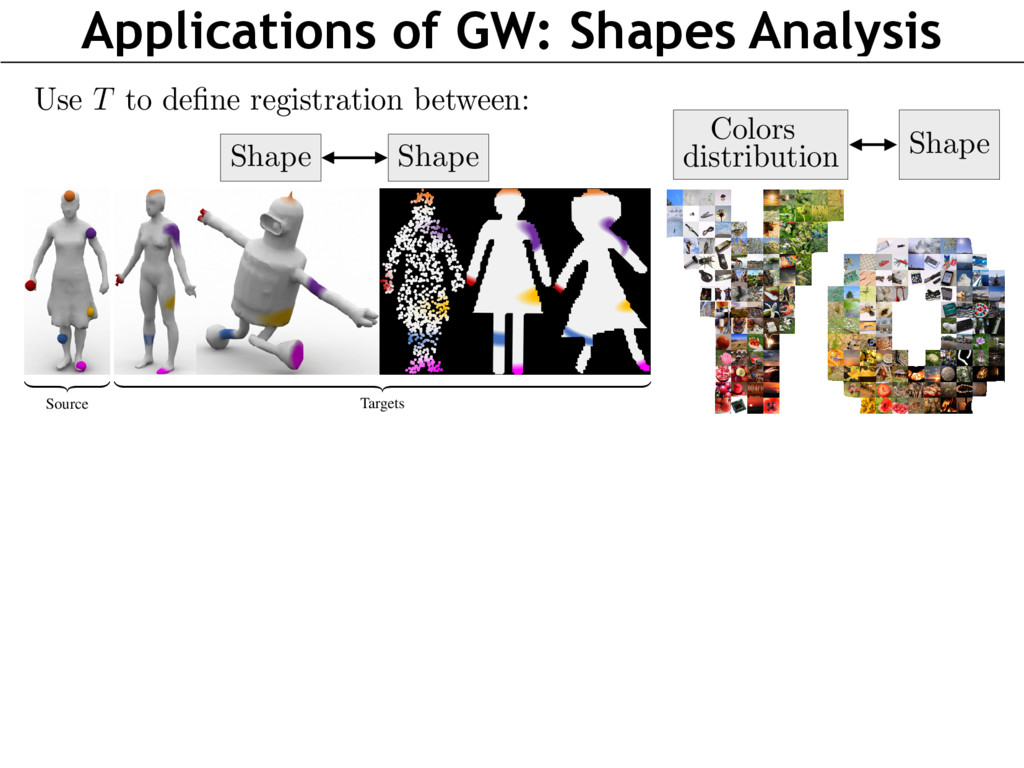Applications of GW: Shapes Analysis phine Vladi...