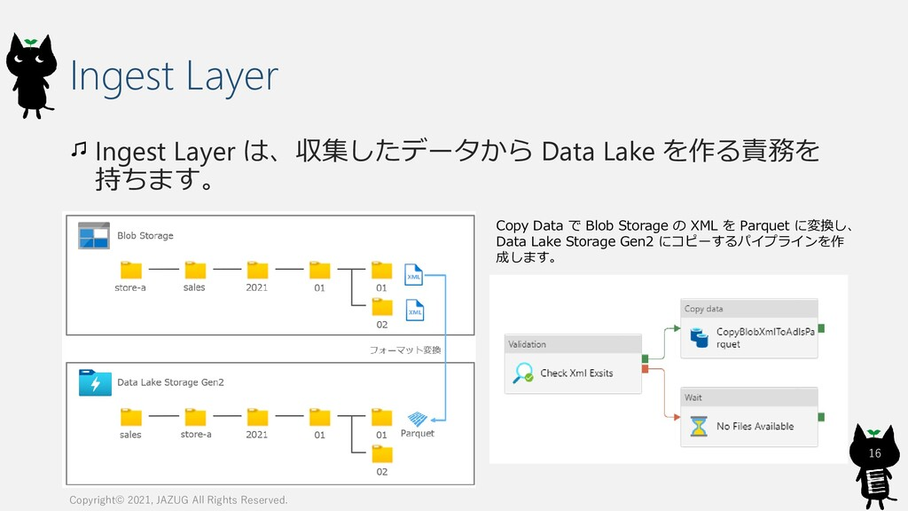 Ingest Layer Ingest Layer は、収集したデータから Data Lake...