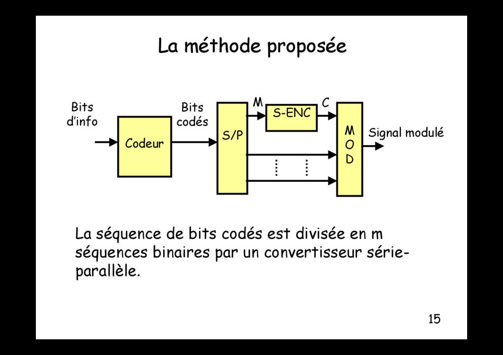 La méthode proposée p p Bits d'info S-ENC S/P M...