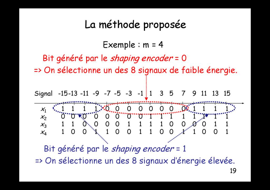 La méthode proposée Exemple : m = 4 p p Bit gén...