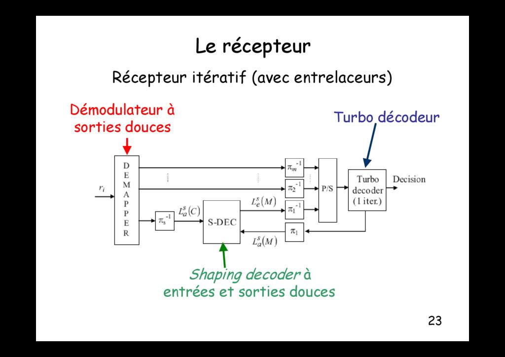 Le récepteur p Récepteur itératif (avec entrela...