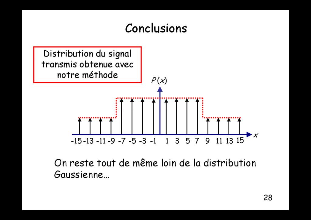 Conclusions Distribution du signal transmis obt...