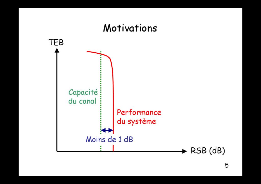 Motivations Motivations TEB Capacité Performanc...