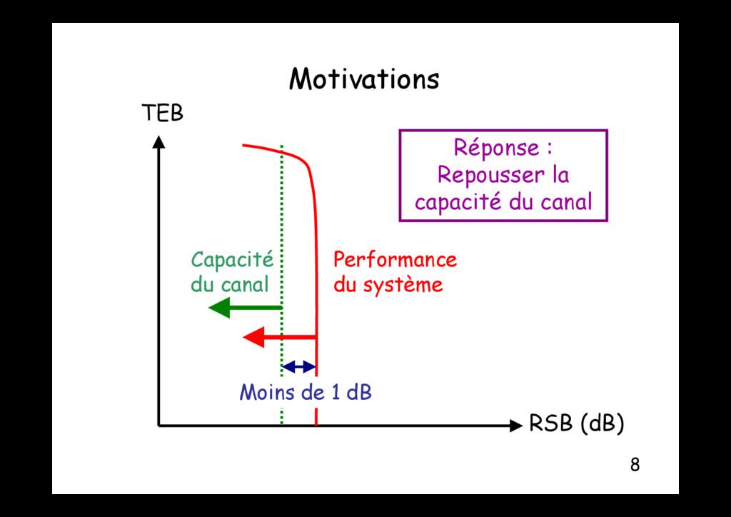 Motivations Motivations Ré TEB Réponse : Repous...