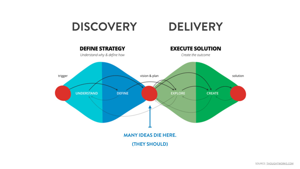SOURCE: THOUGHTWORKS.COM DISCOVERY DELIVERY MAN...