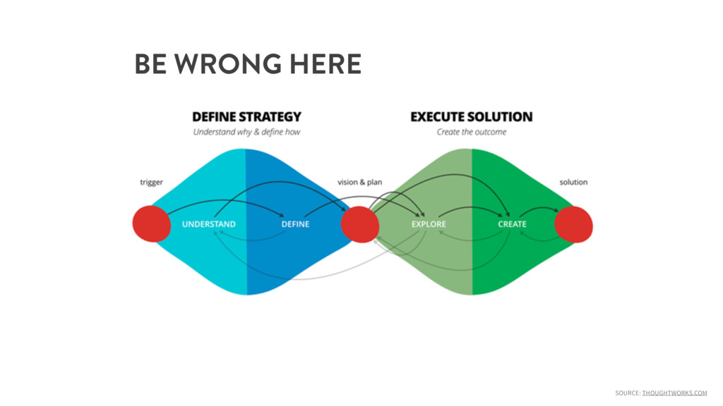 SOURCE: THOUGHTWORKS.COM BE WRONG HERE
