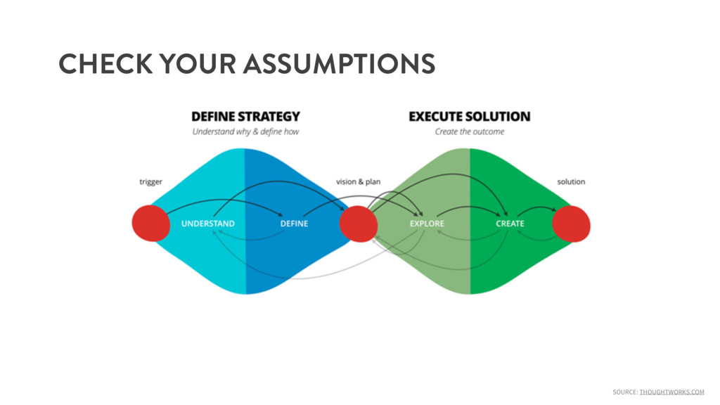 SOURCE: THOUGHTWORKS.COM BE WRONG HERE CHECK YO...