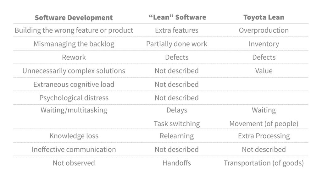"Software Development ""Lean"" Software Developmen..."