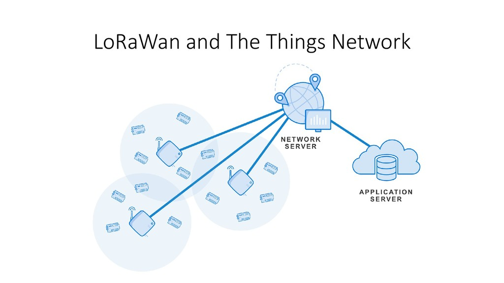 LoRaWan and The Things Network