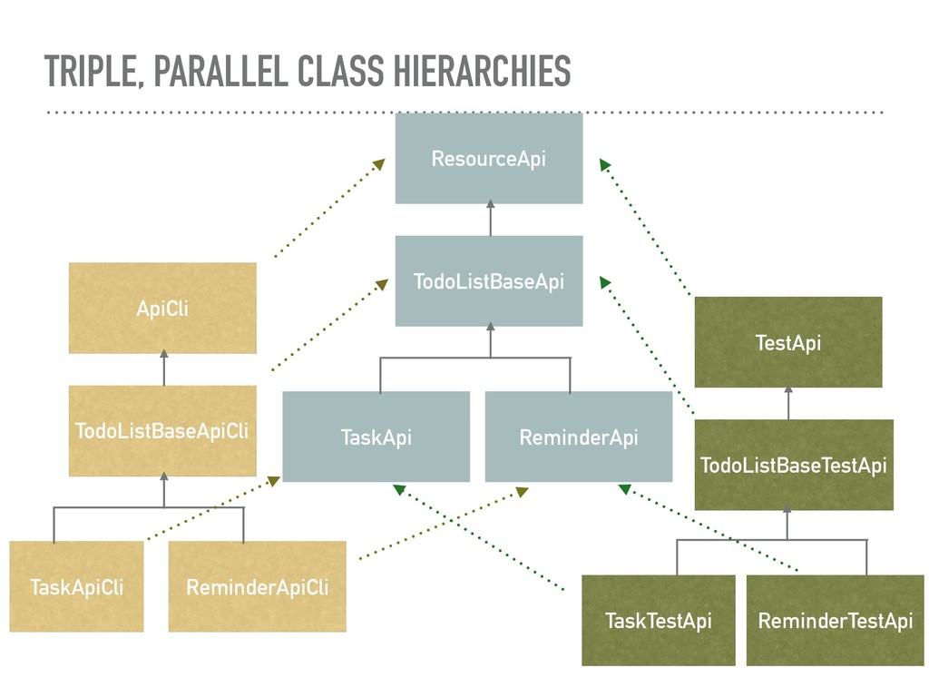 TRIPLE, PARALLEL CLASS HIERARCHIES TodoListBase...