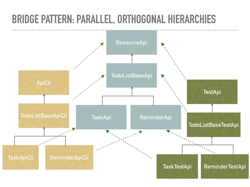BRIDGE PATTERN: PARALLEL, ORTHOGONAL HIERARCHIE...