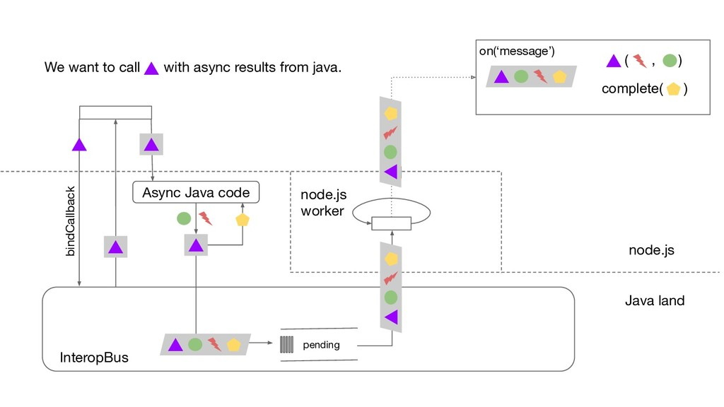 InteropBus Async Java code pending complete( ) ...