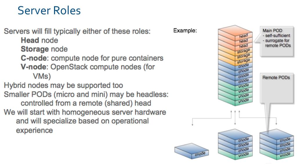 Server Roles 20