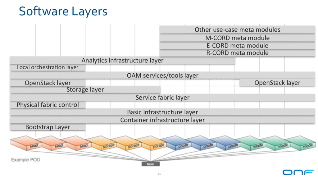 Software Layers 21 Bootstrap Layer Container in...