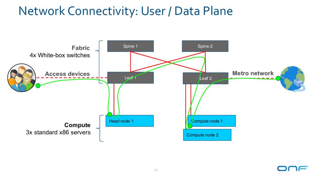 Network Connectivity: User / Data Plane 24 Head...