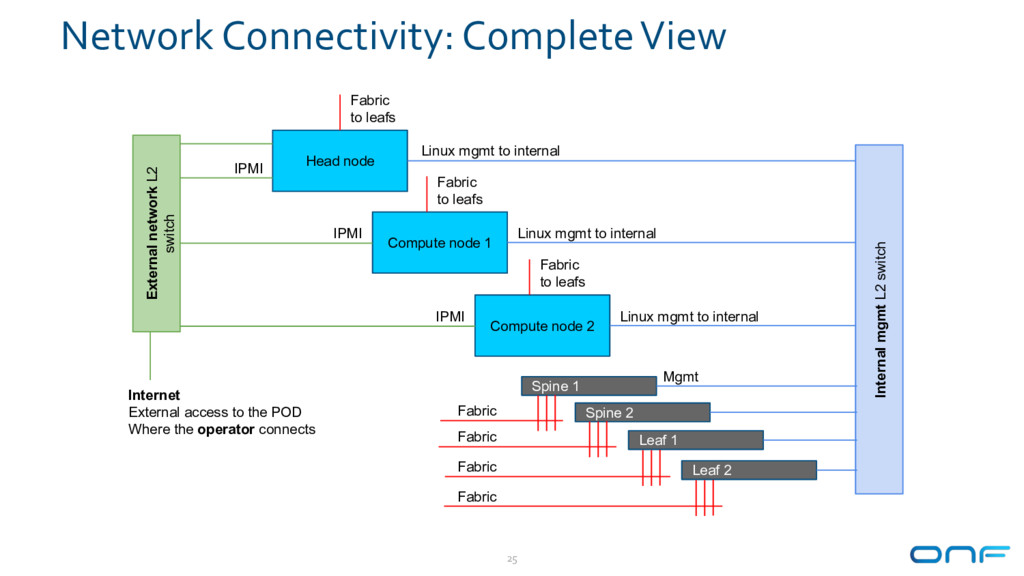 Network Connectivity: Complete View 25 Compute ...