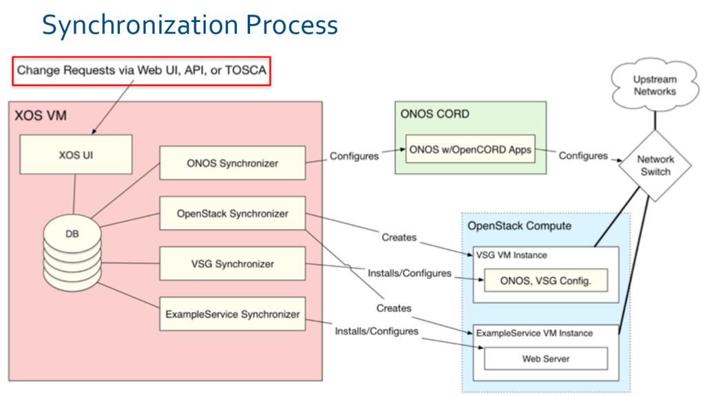Synchronization Process 28