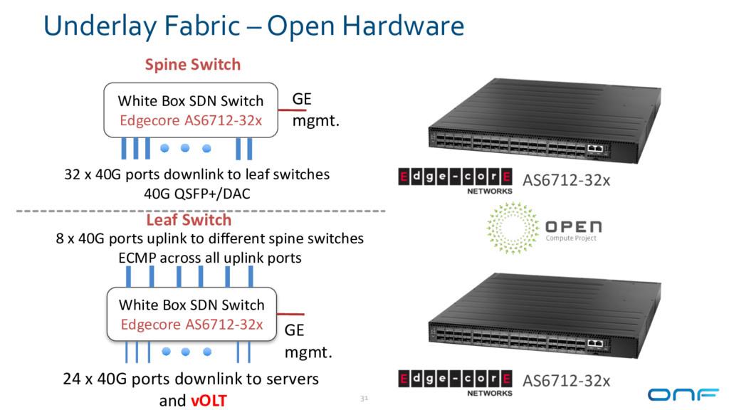 Underlay Fabric – Open Hardware 31 White Box SD...