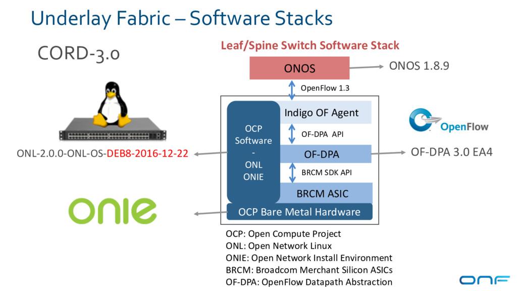 Underlay Fabric – Software Stacks 32 BRCM ASIC ...