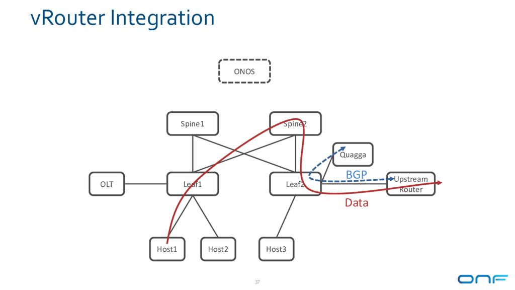 vRouter Integration 37 Leaf1 Leaf2 Spine1 Spine...