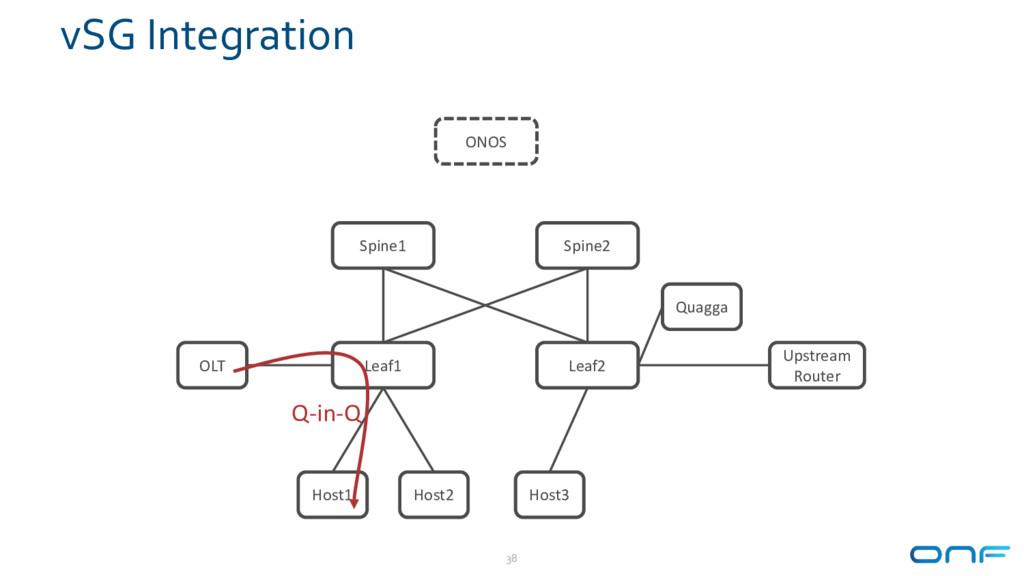 vSG Integration 38 Leaf1 Leaf2 Spine1 Spine2 Ho...