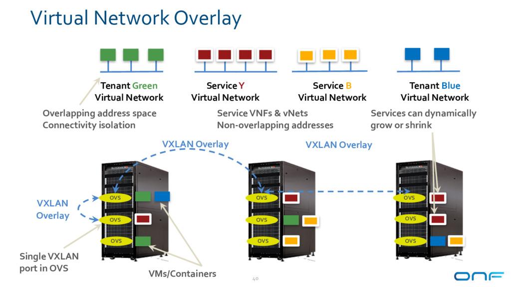 Virtual Network Overlay 40 OVS OVS OVS OVS OVS ...
