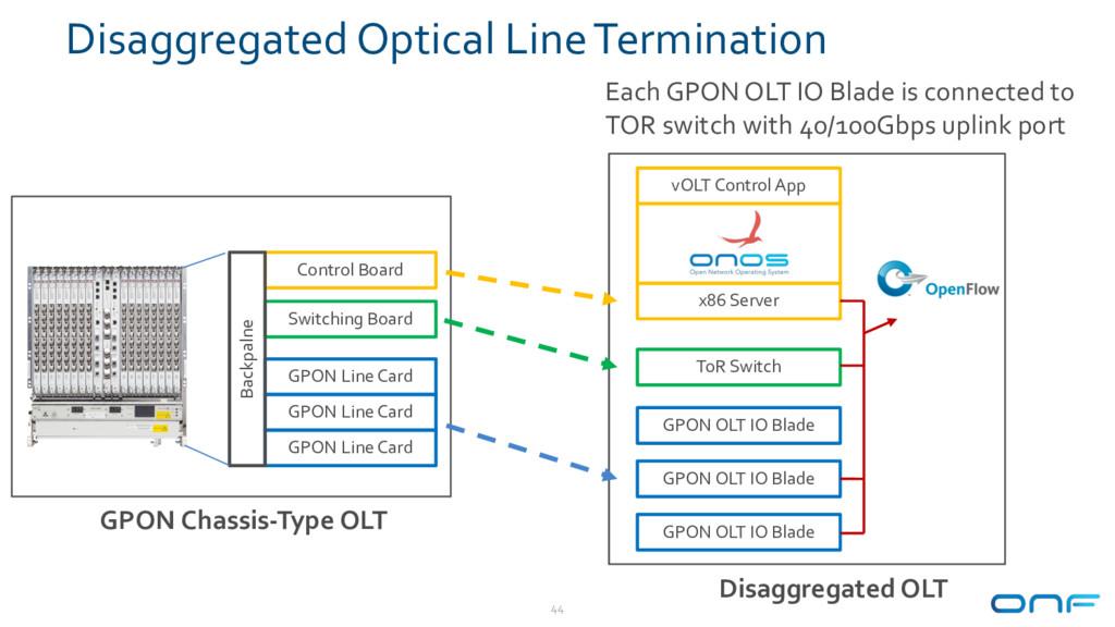 Disaggregated Optical Line Termination 44 GPON ...